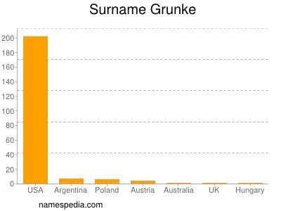 Surname Grunke