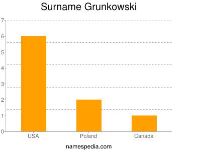 Surname Grunkowski