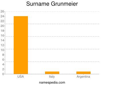 Surname Grunmeier