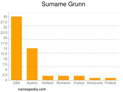 Surname Grunn