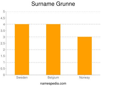 Surname Grunne
