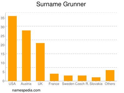 Surname Grunner