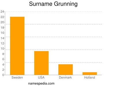 Surname Grunning
