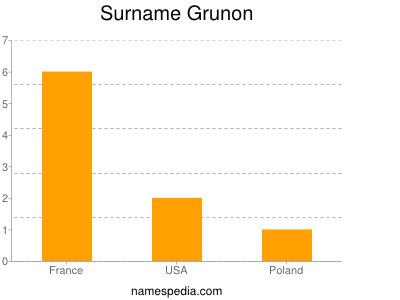 Surname Grunon