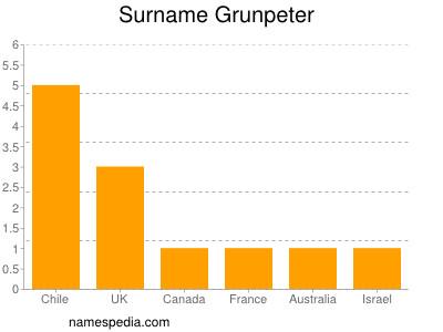 Surname Grunpeter