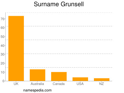 Surname Grunsell