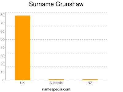 Surname Grunshaw