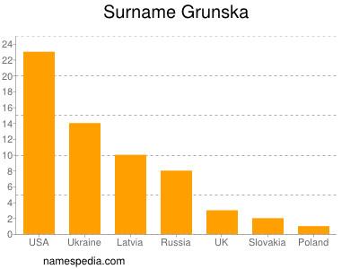 Surname Grunska