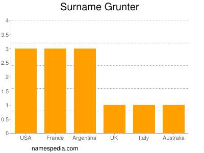 Surname Grunter