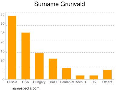 Surname Grunvald