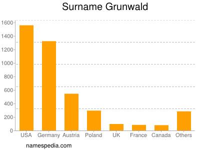 Surname Grunwald