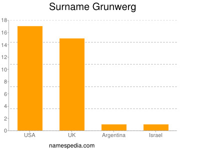 Surname Grunwerg