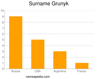 Surname Grunyk