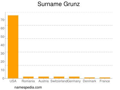 Surname Grunz