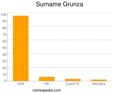 Surname Grunza