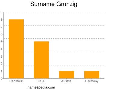 Surname Grunzig