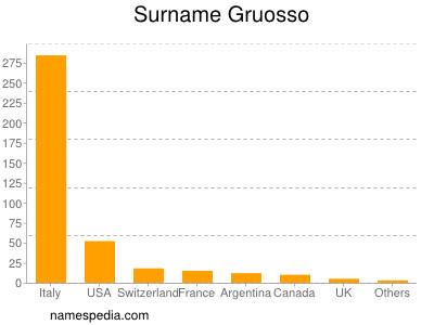Surname Gruosso