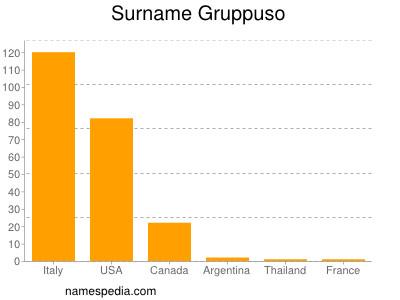 Surname Gruppuso