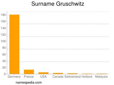 Surname Gruschwitz