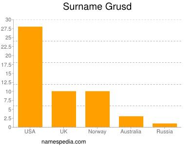 Surname Grusd