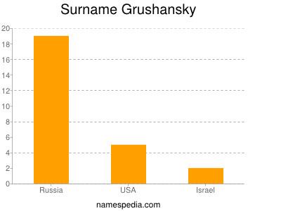 Surname Grushansky