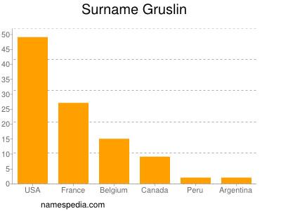 Surname Gruslin