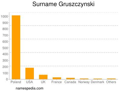 Familiennamen Gruszczynski