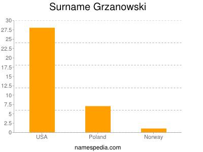 Surname Grzanowski