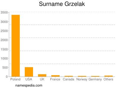 Surname Grzelak