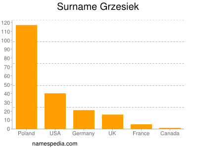 Surname Grzesiek