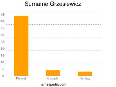 Surname Grzesiewicz