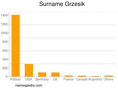 Surname Grzesik