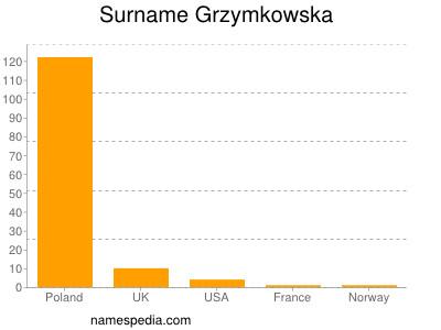 Surname Grzymkowska