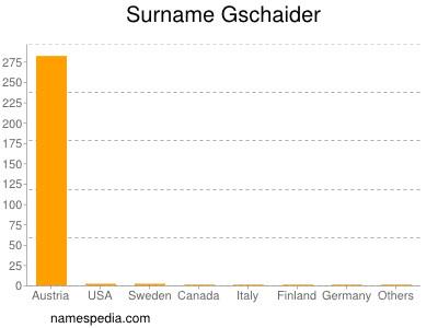 Surname Gschaider