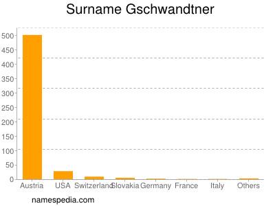 Surname Gschwandtner