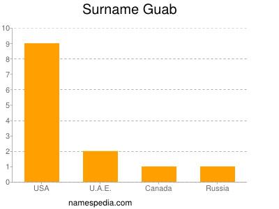 Familiennamen Guab