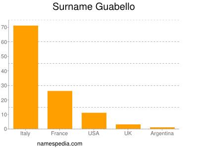 Familiennamen Guabello
