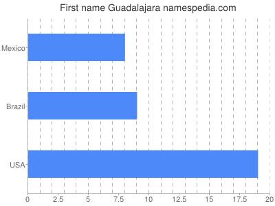 Vornamen Guadalajara