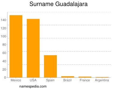 Familiennamen Guadalajara
