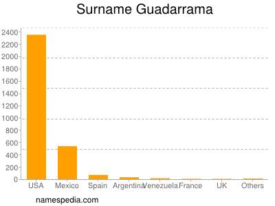 Familiennamen Guadarrama