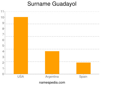 Surname Guadayol