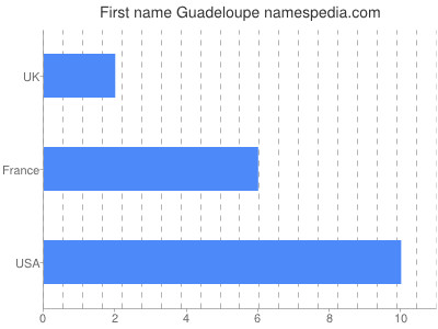 Given name Guadeloupe