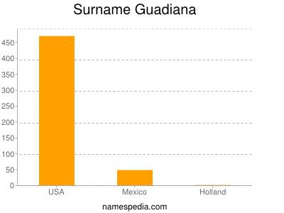 Familiennamen Guadiana