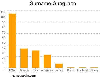 Surname Guagliano