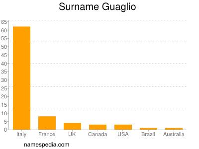 Familiennamen Guaglio