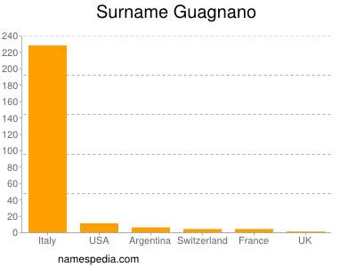 Surname Guagnano