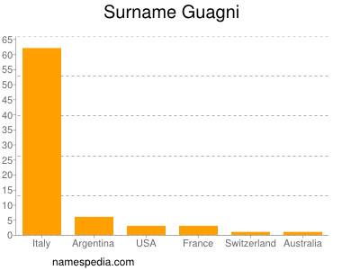 Familiennamen Guagni