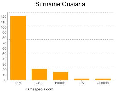 Surname Guaiana