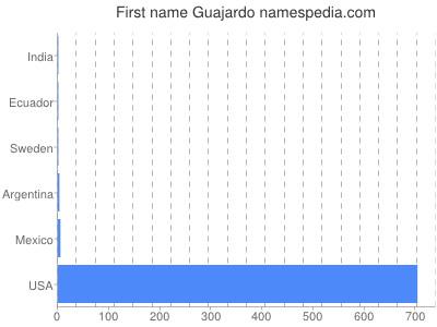 Given name Guajardo