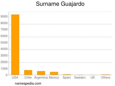 Surname Guajardo